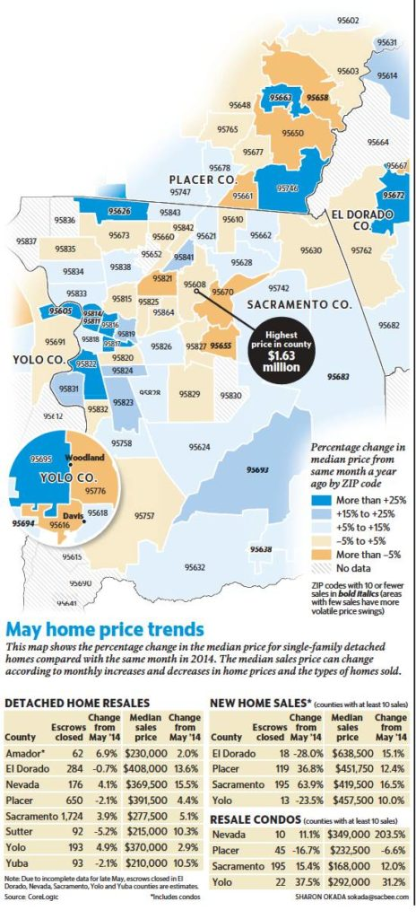 May home price trends